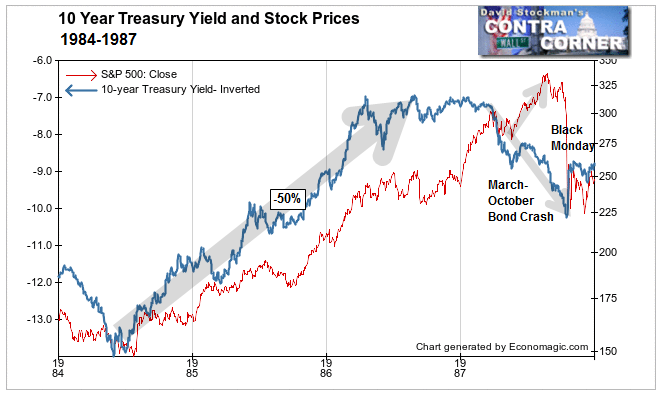 Treasury Yields and Stock Prices 1987