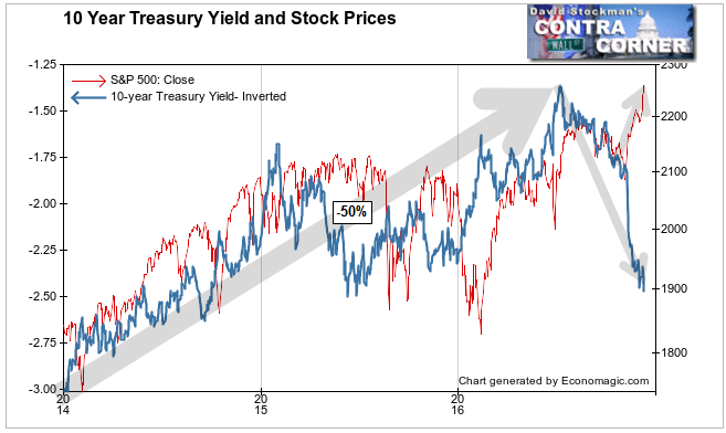 Treasury Yields and Stock Prices