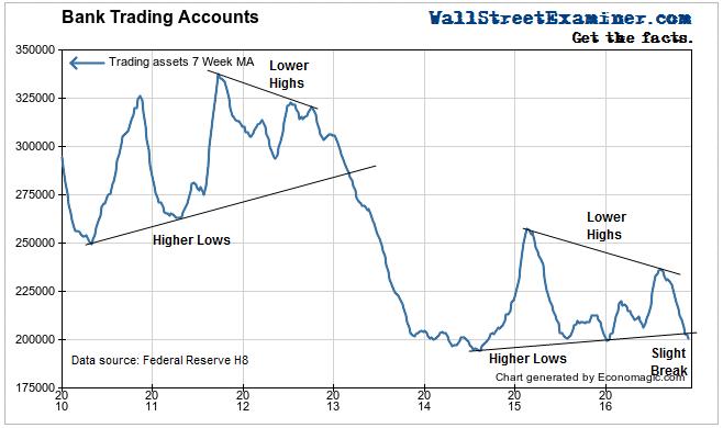 Bank Trading Accounts