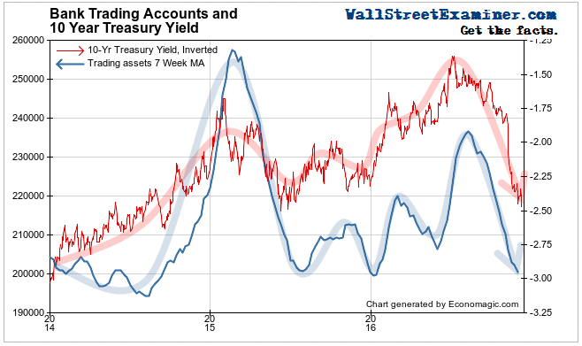 Bank Trading Accounts and 10 Year Treasury Yield
