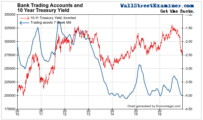 Bank Trading Accounts and Bond Yields