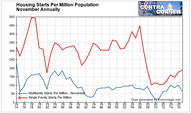 Single and Multifamily Starts Per Million