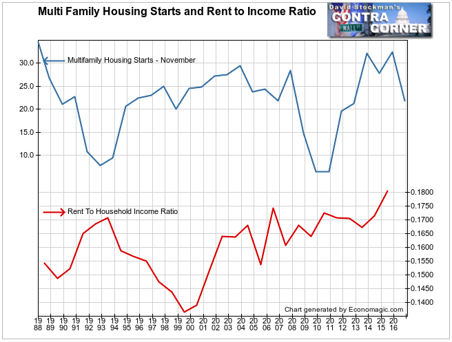 Multifamily Starts and Household Income