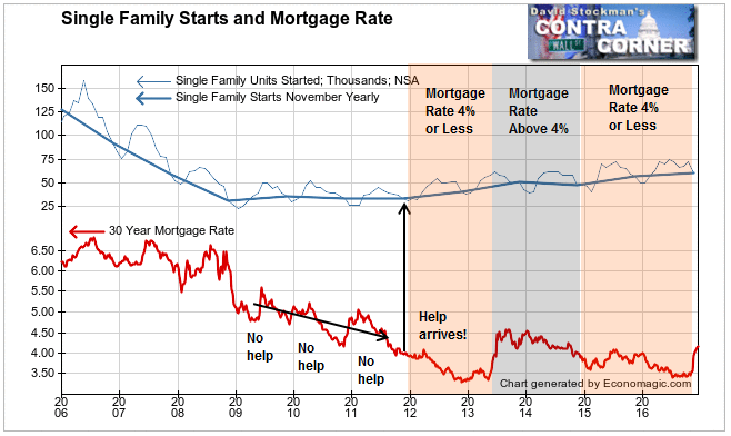 Single Family Starts and Mortgage Rates