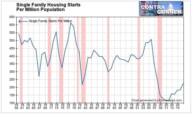 Single Family Starts Per Million Population
