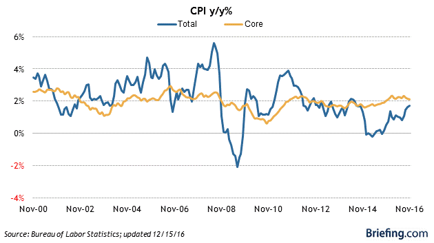 CPI Total and Core