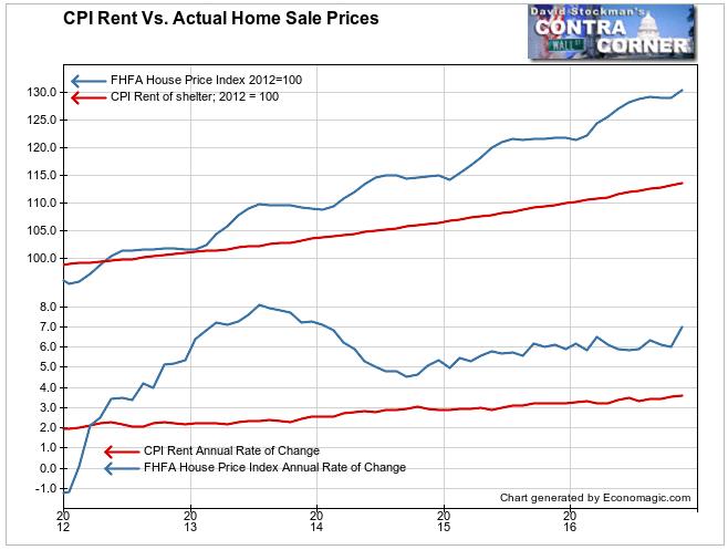 CPI Rent vs. Home Prices