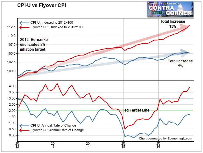 Flyover CPI vs. CPI U