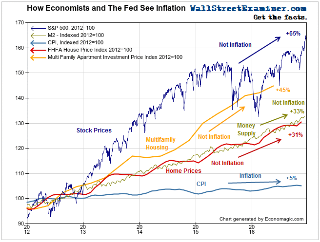 How Economists See Inflation