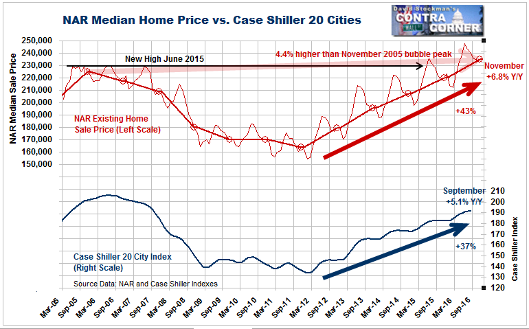 Home Sale Prices