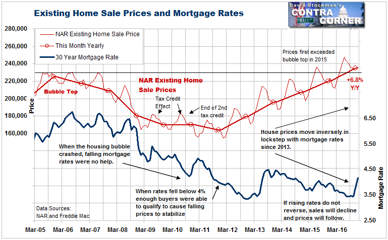 Home Sale Prices and Mortgage Rates