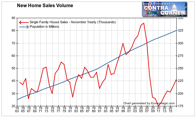 New Home Sales and Population