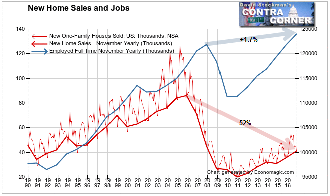 New Home Sales and Full Time Jobs
