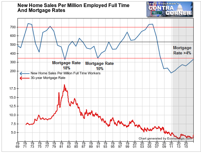New Home Sales Per Million Workers and Mortgage Rates