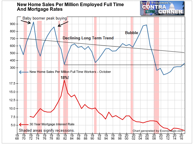 New Home Sales Per Million Workers
