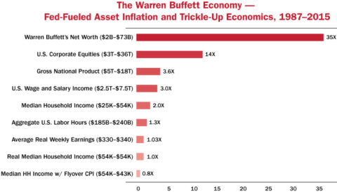 warrenbuffetteconomy