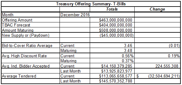 Treasury Auctions Summary December 2016
