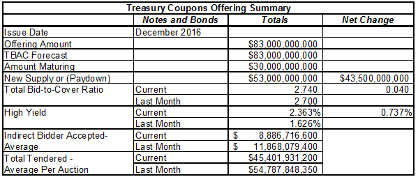 Treasury Offerings December 2016