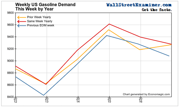 Weekly Gasoline Consumption