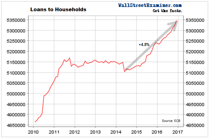 Household Borrowing Europe