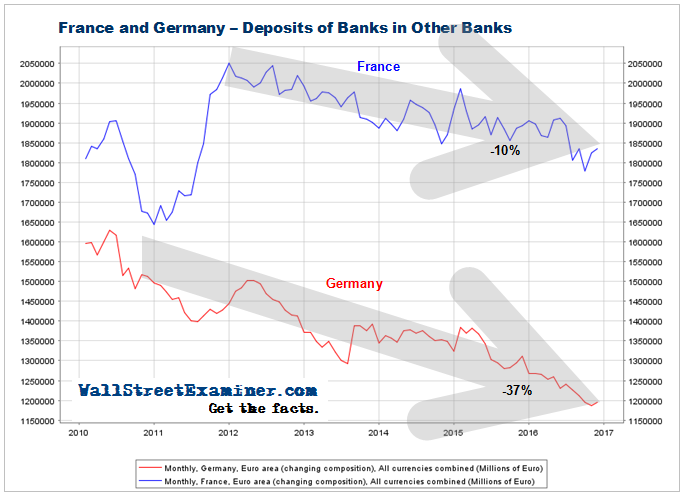 Deposits of Banks In Other Banks- France and Germany