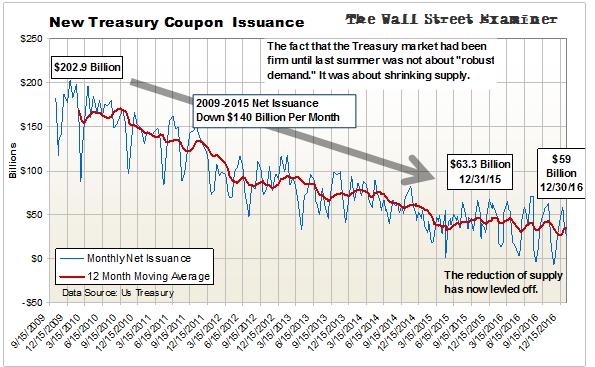 Treasury Auction Supply