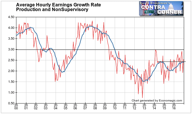 Wage and Salary Growth