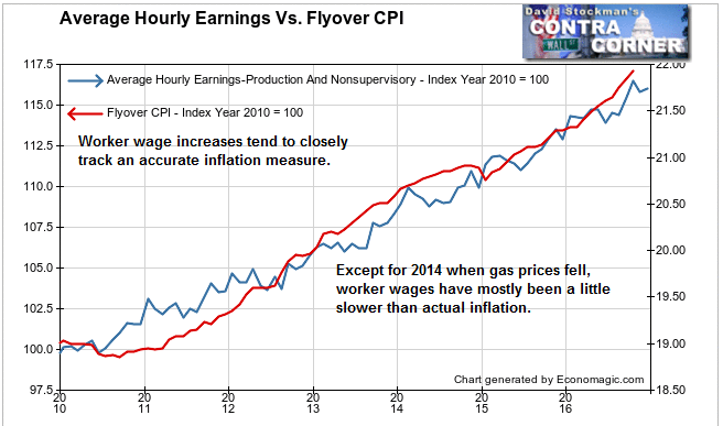 Average Hourly Earnings Vs. Flyover CPI