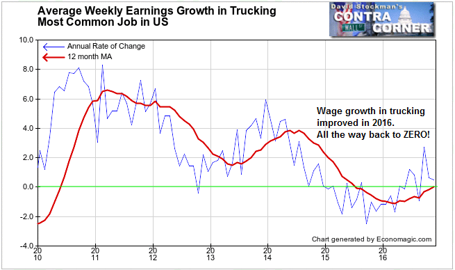 Wages in Trucking