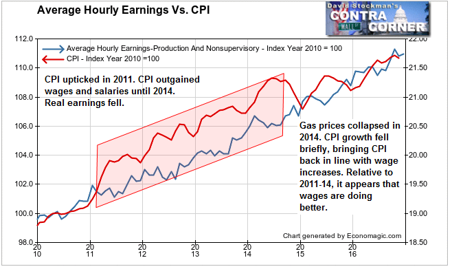 Average Hourly Earnings Vs. CPI
