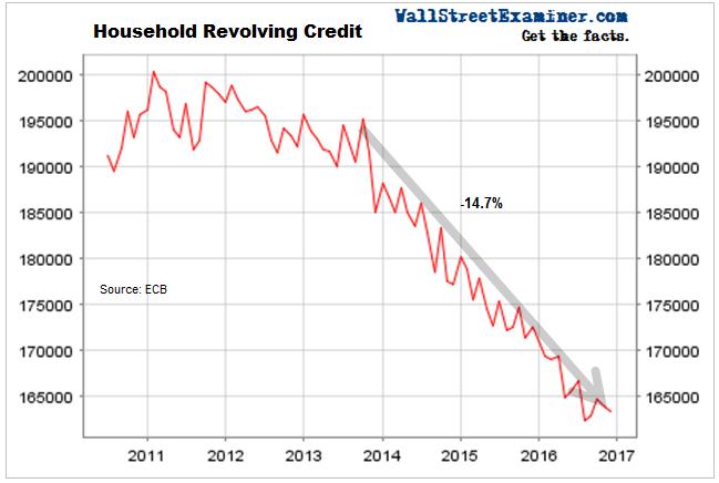 Household Revolving Credit Europe
