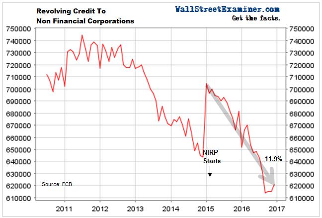 NonFinancial Corporate Revolving Credit- Europe