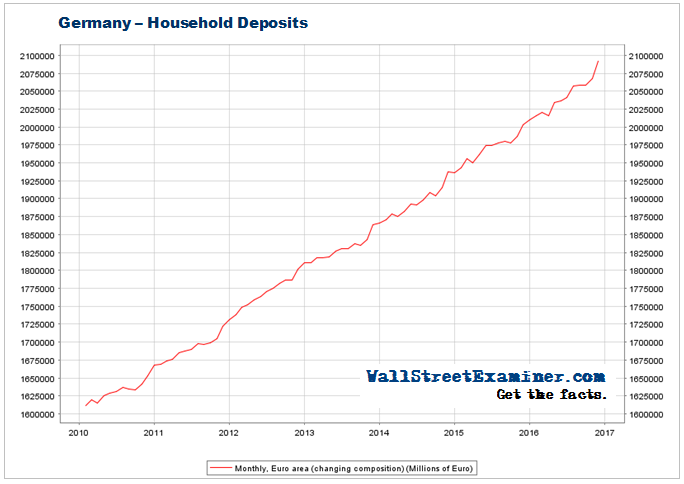 Germany Household Deposits