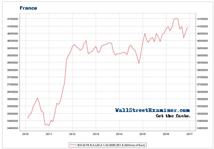 Total Deposits- France