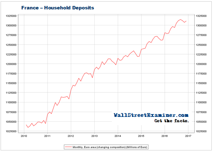 France Household Deposits