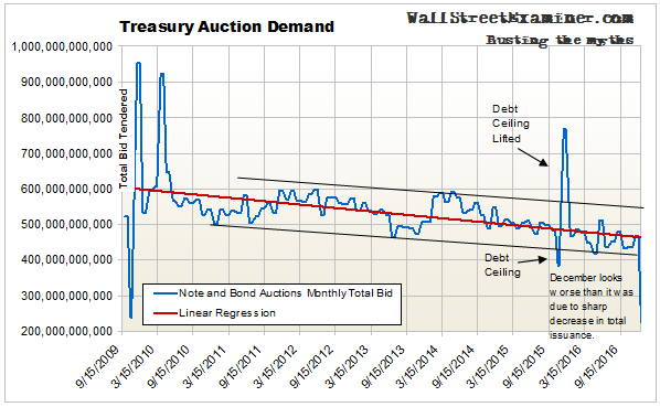 Treasury Auction Demand