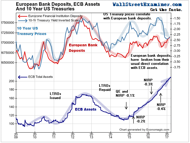 European Bank Deposits and US Treasuries